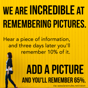 "Graphic reading: ""We are incredible at remembering pictures. Hear a piece of information, and three days later you'll remember 10% of it. Add a picture and you'll remember 65%."""